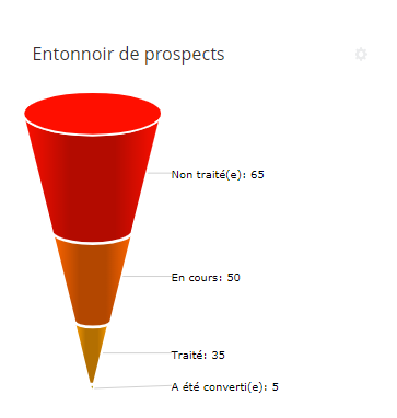 Funnels in analytical reports_2.png